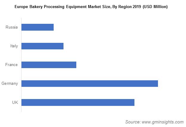 Europe Bakery Processing Equipment Market