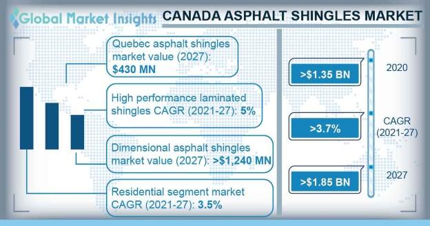 Canada Asphalt Shingles Market