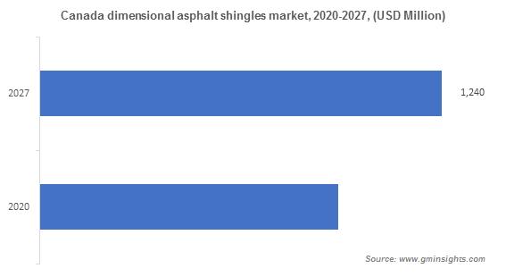 Canada dimensional asphalt shingles market