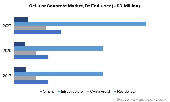 Cellular Concrete Market By End-user