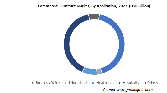 Commercial Furniture Market, By Application