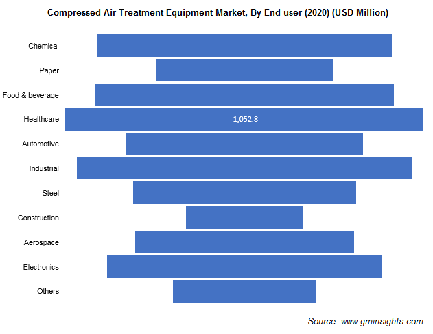 Compressed Air Treatment Equipment Market Size