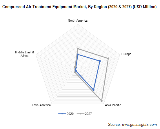 Compressed Air Treatment Equipment Market Share