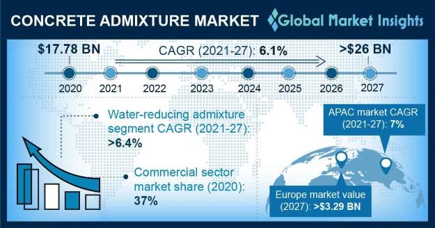 Concrete Admixture Market Research Report