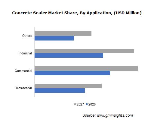 Concrete Sealer Market Size