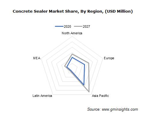Global Concrete Sealer Market