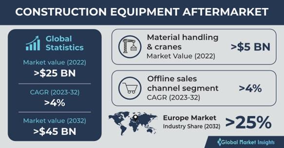 Construction Equipment Aftermarket