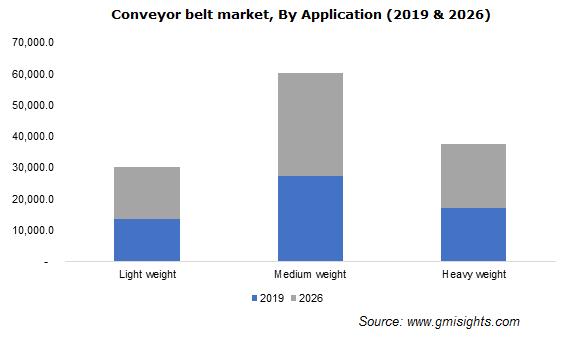 Conveyor belt market By Application