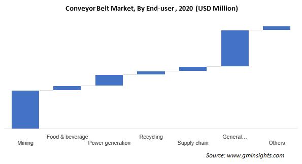 Conveyor Belt Market By End-user