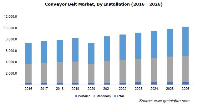 Conveyor Belt Market By Installation