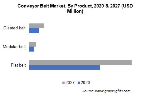 Conveyor Belt Market By Product