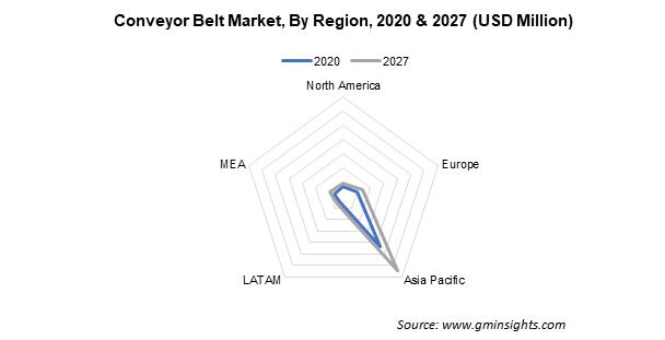 Conveyor Belt Market By Region
