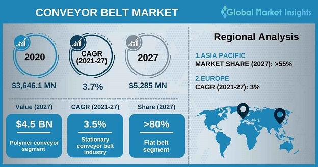 Conveyor Belt Market