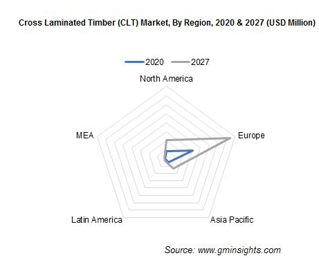 North America Cross Laminated Timber (CLT) Market