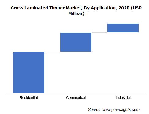 Cross Laminated Timber Market Share