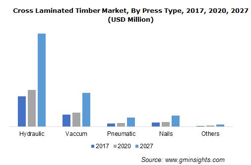 Cross Laminated Timber Market Size