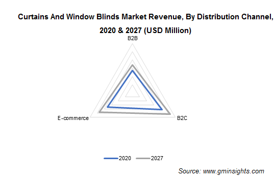 Curtains And Window Blinds Market Revenue, By Distribution Channel