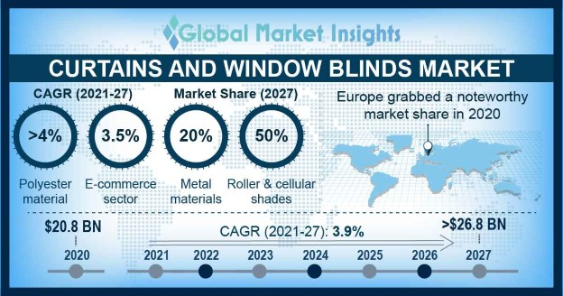 Curtains and Window Blinds Market Research Report