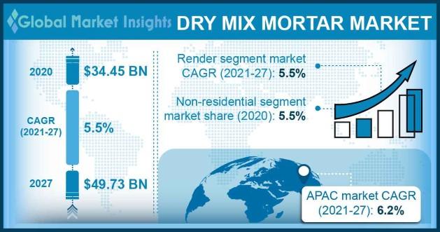 Dry Mix Mortar Market