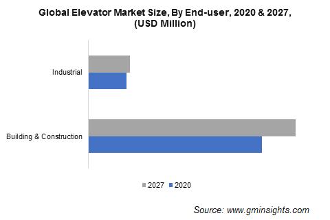 Elevator Market Size