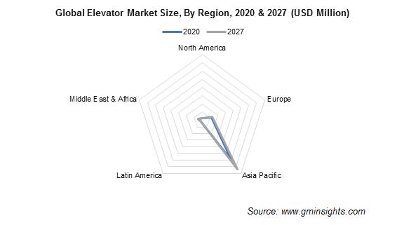 Elevator Market Share