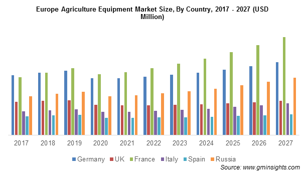 Europe Agriculture Equipment Market Size By Country