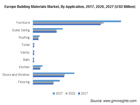 Europe Building Materials Market, By Application