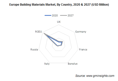 Europe Building Materials Market, By Country