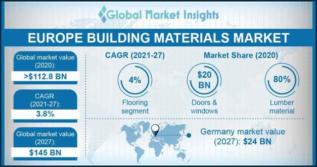 Europe Building Materials Market