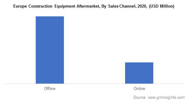 Europe Construction Equipment Aftermarket, By Sales Channel