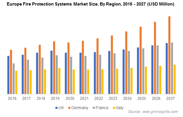 Europe Fire Protection Systems Market Share