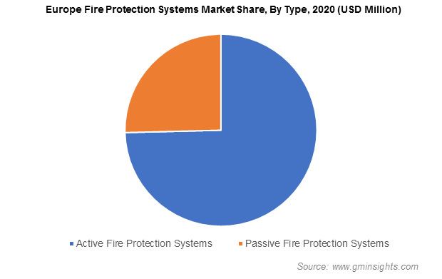 Europe Fire Protection Systems Market Size