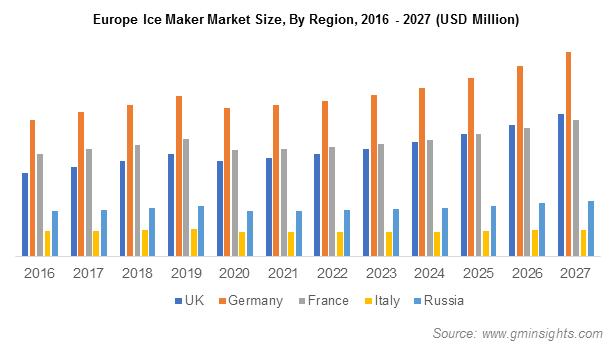 Europe Ice Maker Market Size, By Region