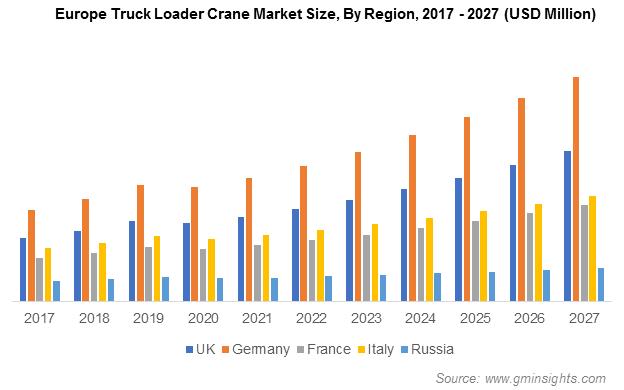 Europe Truck Loader Crane Market Size, By Region
