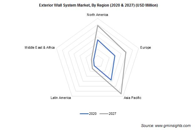 Exterior Wall System Market