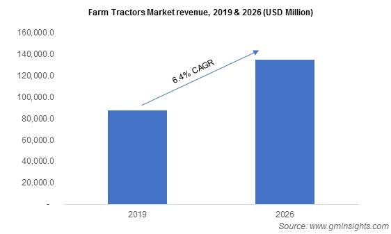 Farm Tractors Market revenue