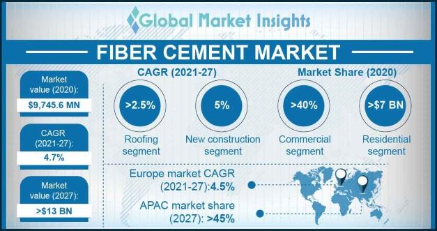 Fiber Cement Market