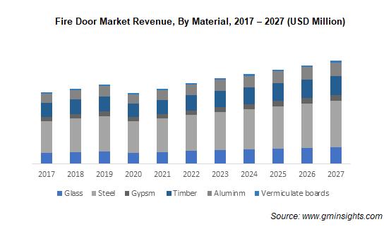 Fire Door Market Revenue, By Material