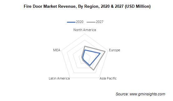 Fire Door Market Revenue, By Region