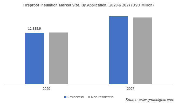 Fireproof Insulation Market Size, By Application
