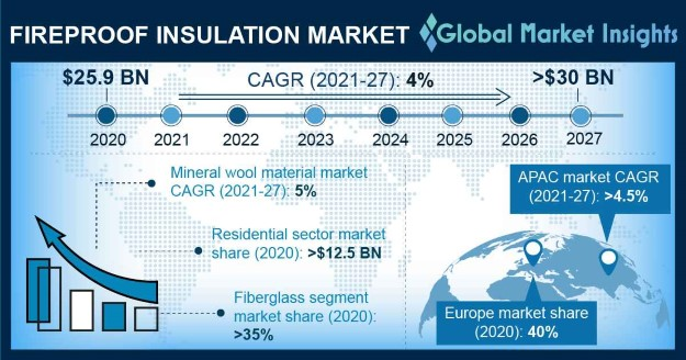 Fireproof Insulation Market Research Report