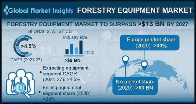 Forestry Equipment Market