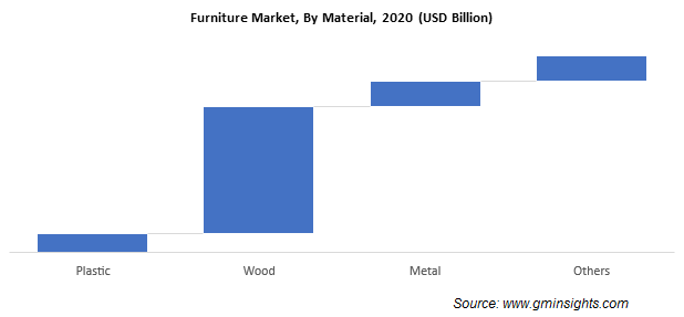 Furniture Market, By Material