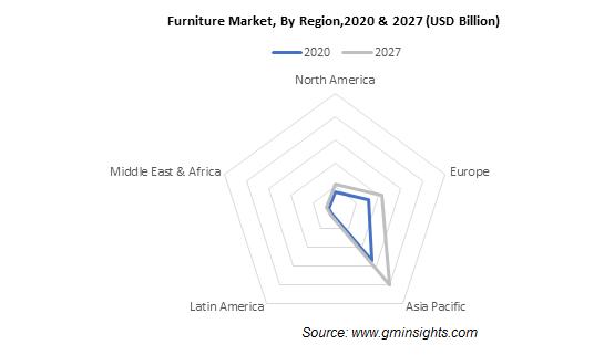 Furniture Market, By Region