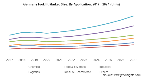 Germany Forklift Market By Application