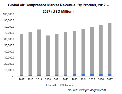 Global Air Compressor Market Revenue, By Product