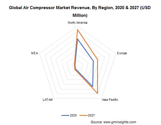 Global Air Compressor Market Revenue, By Region