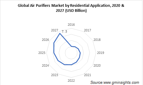 Global Air Purifiers Market by Residential Application
