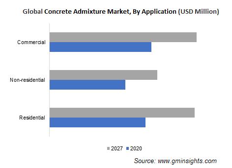Global Concrete Admixture Market, By Application