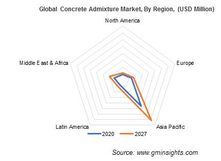 Global Concrete Admixture Market, By Region